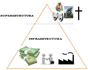 superestrutura infraestrutura karl marx sociologia