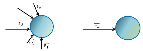 primeira lei de newton: trabalho da força resultante - Leis de Newton