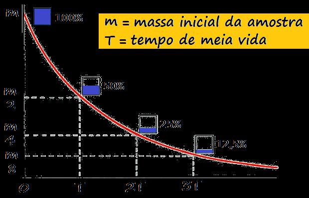 radioatividade - massa