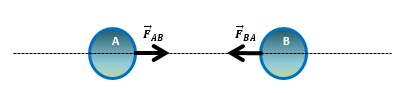 terceira lei de newton ação e reação - Leis de Newton