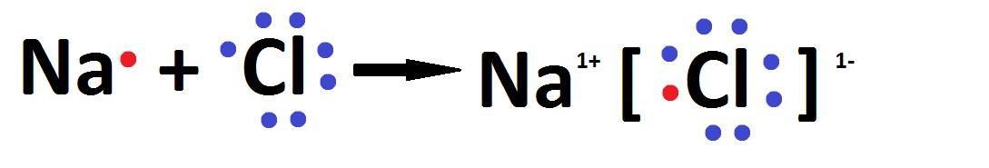 ligações químicas - Na Cl
