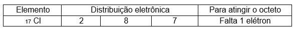 Ligações químicas – Química Enem - tabela