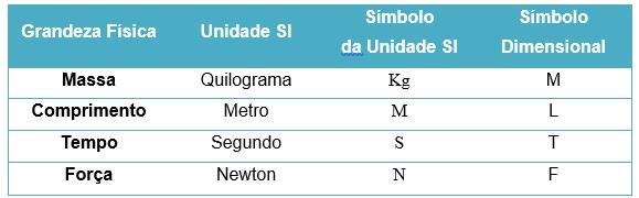 tabela de medidas no estudo das três leis de newton - Leis de Newton