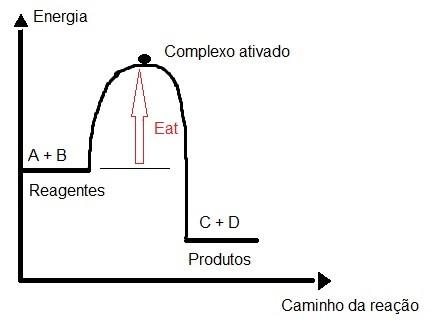 Cinética Química - energia de ativação Eat