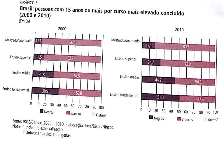 IBGE, gráfico, escolaridade, raça, desigualdade racial