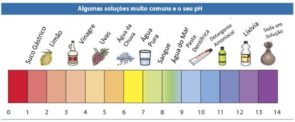 pH - soluções