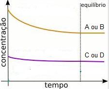 equilíbrio químico - concentração - tempo