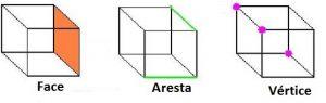 geometria espacial - face - aresta - vértice