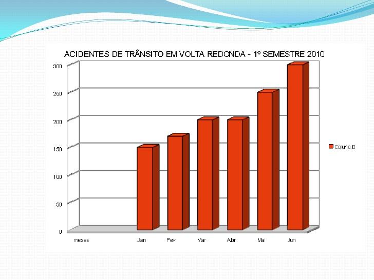 gráficos e tabelas - acidentes de trânsito