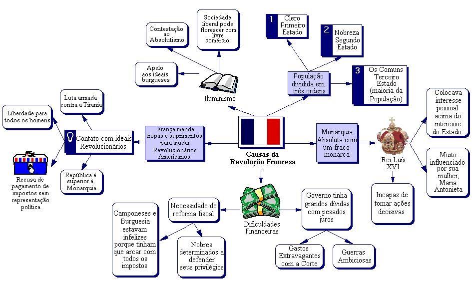 Esquema sobre a Revolução Francesa