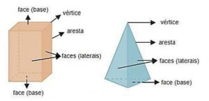 geometria espacial - primas - pirâmides