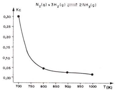 equilíbrio químico - exercício 3