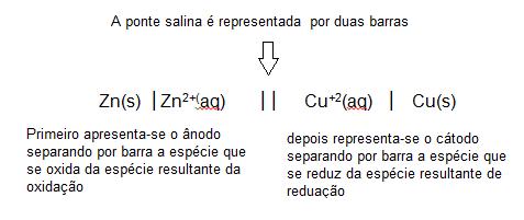 eletroquímica - ponte salina