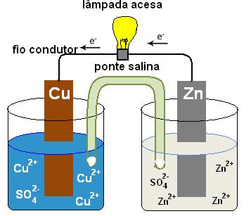 eletroquímica - lâmpada