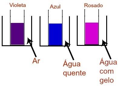 equilíbrio químico - exercício 2