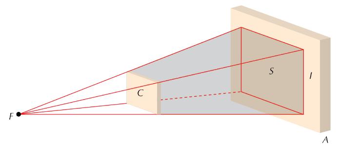princípios da óptica - sombra