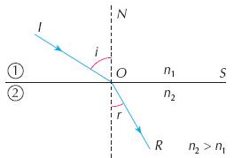 princípios da óptica - gráfico