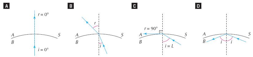 princípios da óptica - raio luminoso