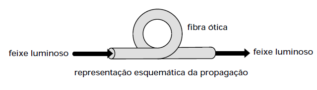 princípios da óptica - feixe luminoso