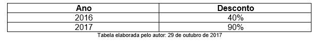 tabela média