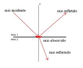 princípios da óptica - luz