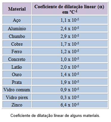 tabela de coeficiência de dilatação linear