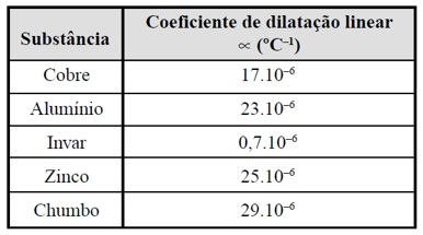 temperatura - exercício