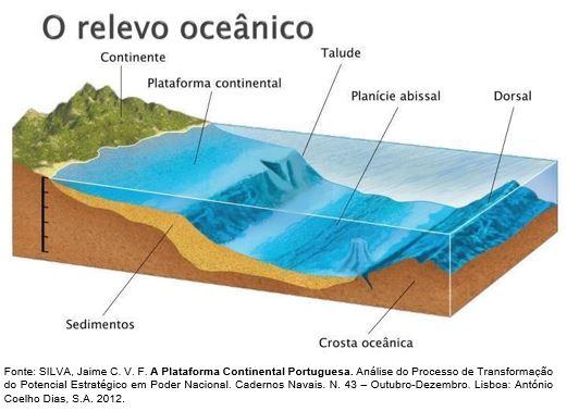 relevo oceânico - hidrografia