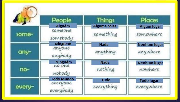 Pronomes Pessoais - quadro