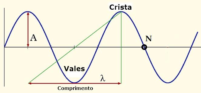 ondulatória - elementos