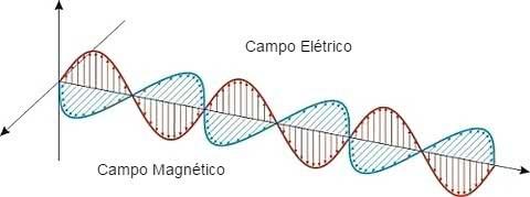 ondulatória - campo elétrico
