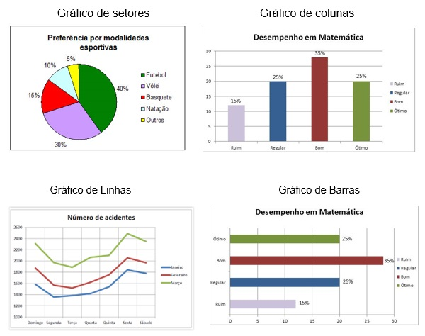 Estatística – Gráficos