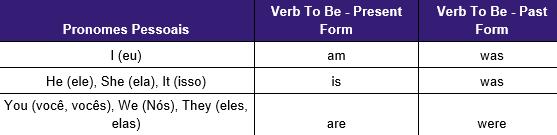 Simple Present - tabela 1