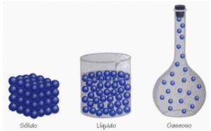 estados físicos da matéria - partículas