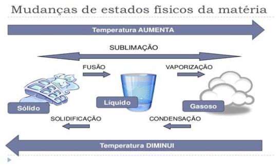 estados físicos da matéria - água