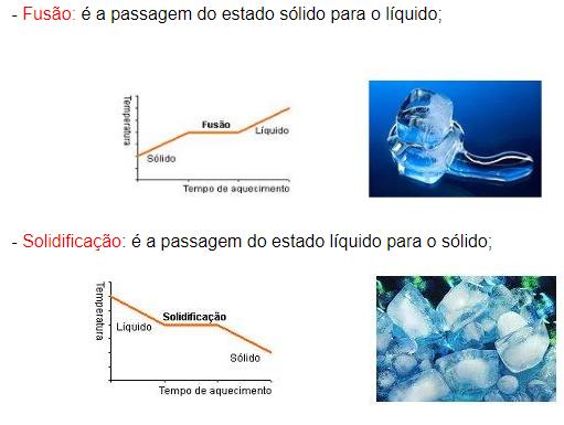 estados físicos da matéria - líquido