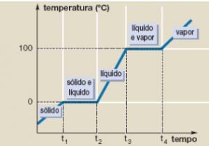 estados físicos da matéria - aquecimento