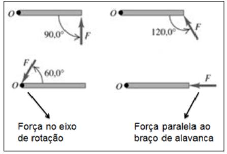 estática dos corpos extensos - aplicação da força