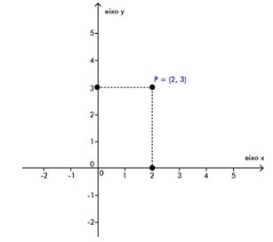 função - Plano cartesiano com o par ordenado