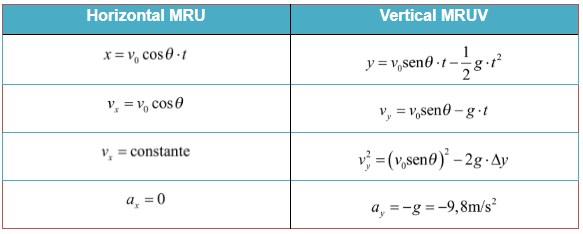 lançamento oblíquo - equações