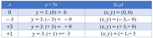 função - tabela