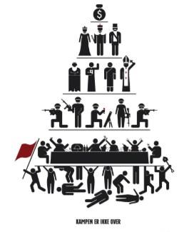 sociologia como ciência - pirâmide da sociedade capitalista