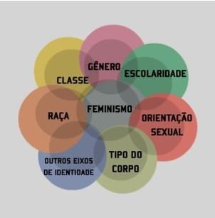 Feminismo Interseccional, Recorte de Classe, Gráfico, movimentos sociais
