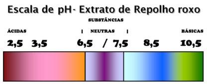 ácidos e bases - escala de pH