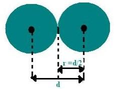 propriedades periódicas - raio atômico