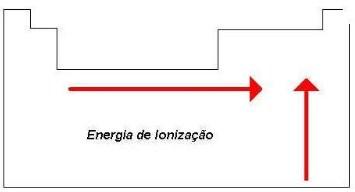 propriedades periódicas - variação do potencial de ionização