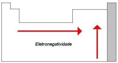 propriedades periódicas - variação da eletronegatividade