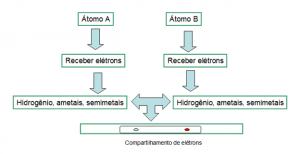 esquema de ligação covalente