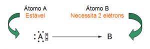 esquema de troca de eletrons