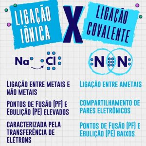 ligações iônicas e covalentes